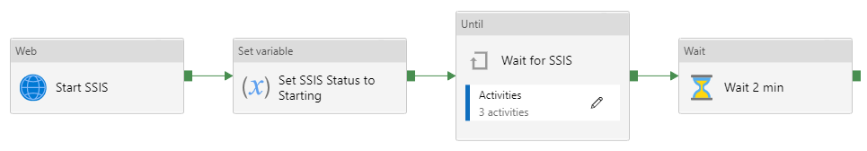 Start SSIS  Set variable  Set SSIS Status to  (x)  Starting  until  Wait for SSIS  Activities  3 activities  Wait  Wait 2 min